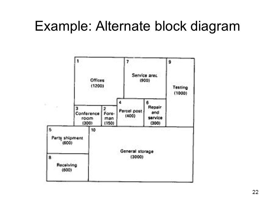 22 Example: Alternate block diagram
