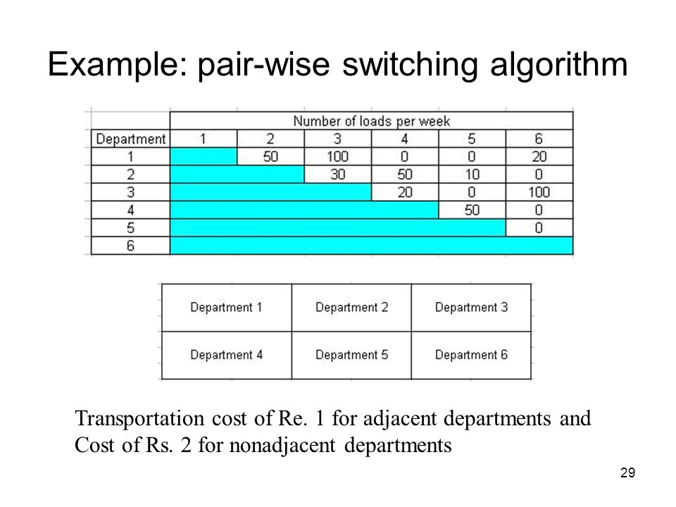 29 Example: pair-wise switching algorithm Transportation cost of Re.
