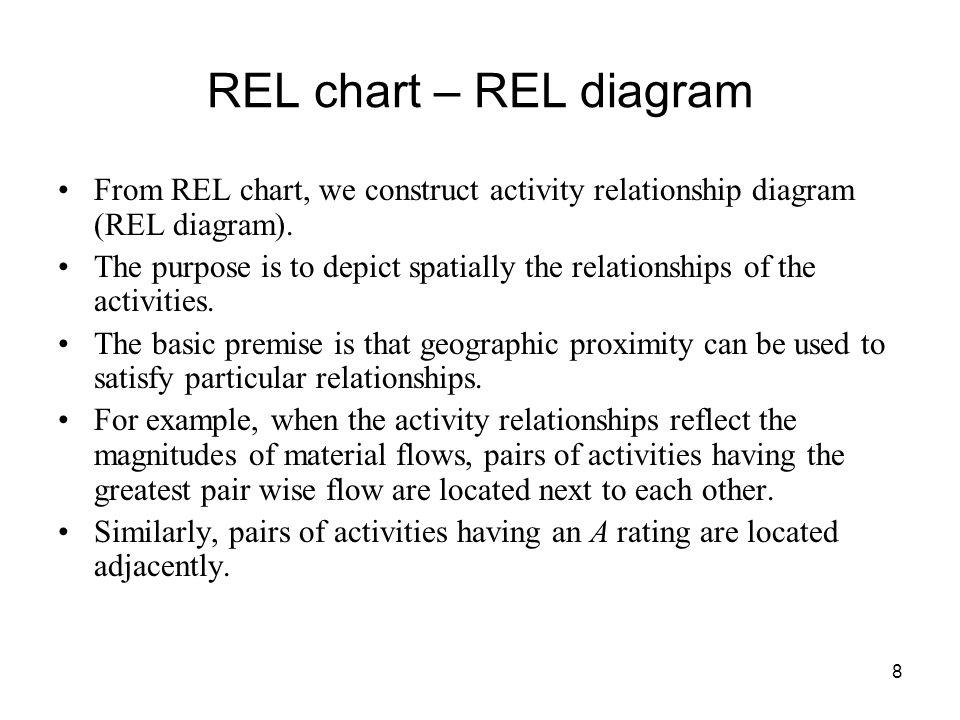 8 REL chart – REL diagram From REL chart, we construct activity relationship diagram (REL diagram).