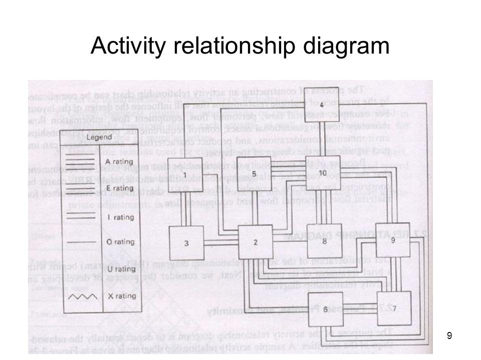 9 Activity relationship diagram