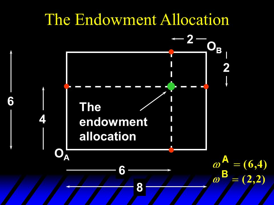 OAOA OBOB 6 8 4 6 2 2 The endowment allocation The Endowment Allocation