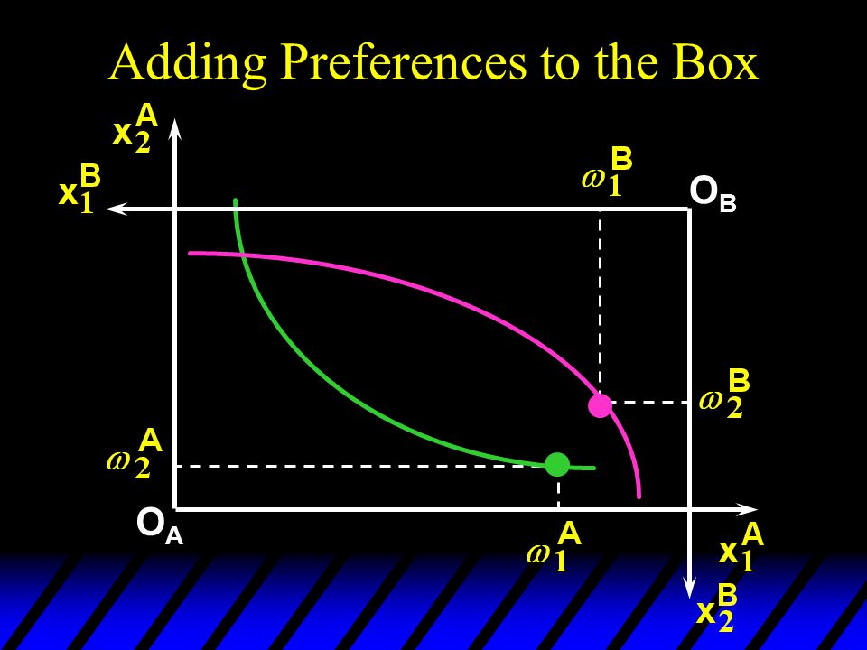 Adding Preferences to the Box OAOA OBOB