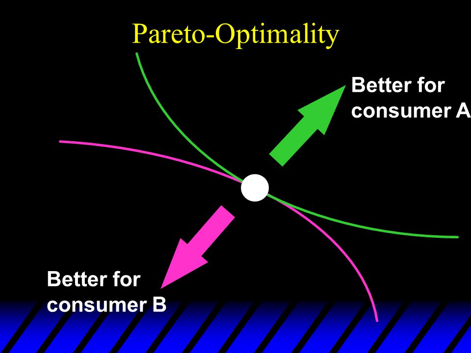 Pareto-Optimality Better for consumer B Better for consumer A