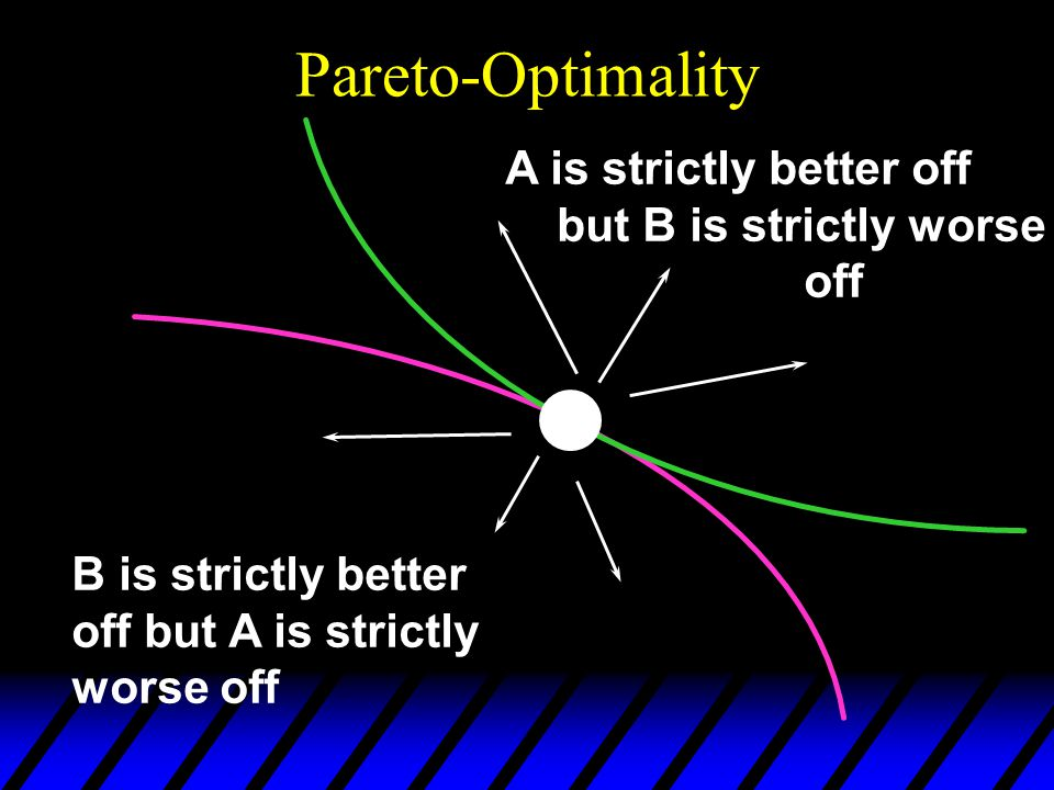 Pareto-Optimality A is strictly better off but B is strictly worse off B is strictly better off but A is strictly worse off