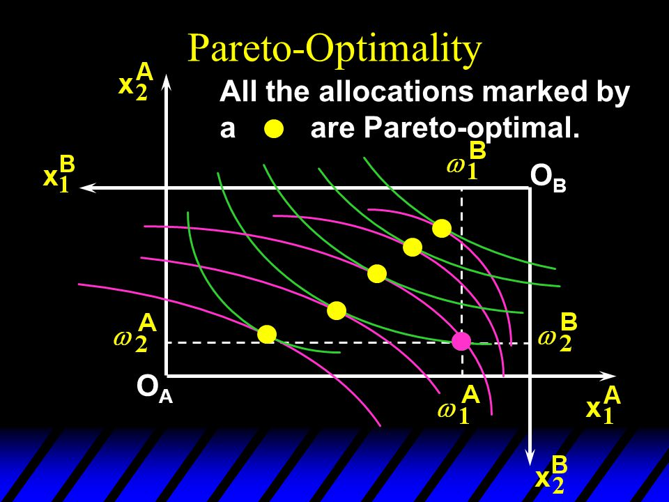 OAOA OBOB All the allocations marked by a are Pareto-optimal.