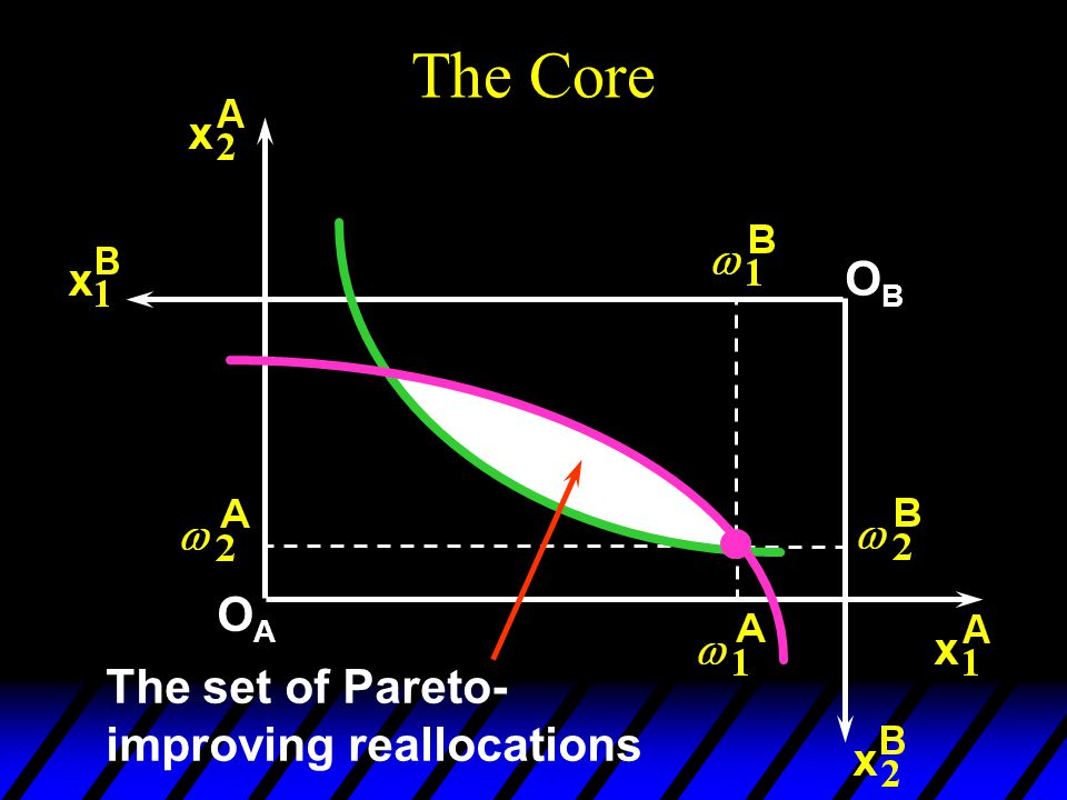 The Core OAOA OBOB The set of Pareto- improving reallocations
