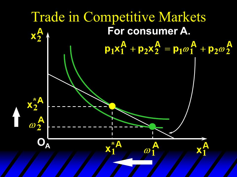 Trade in Competitive Markets OAOA For consumer A.