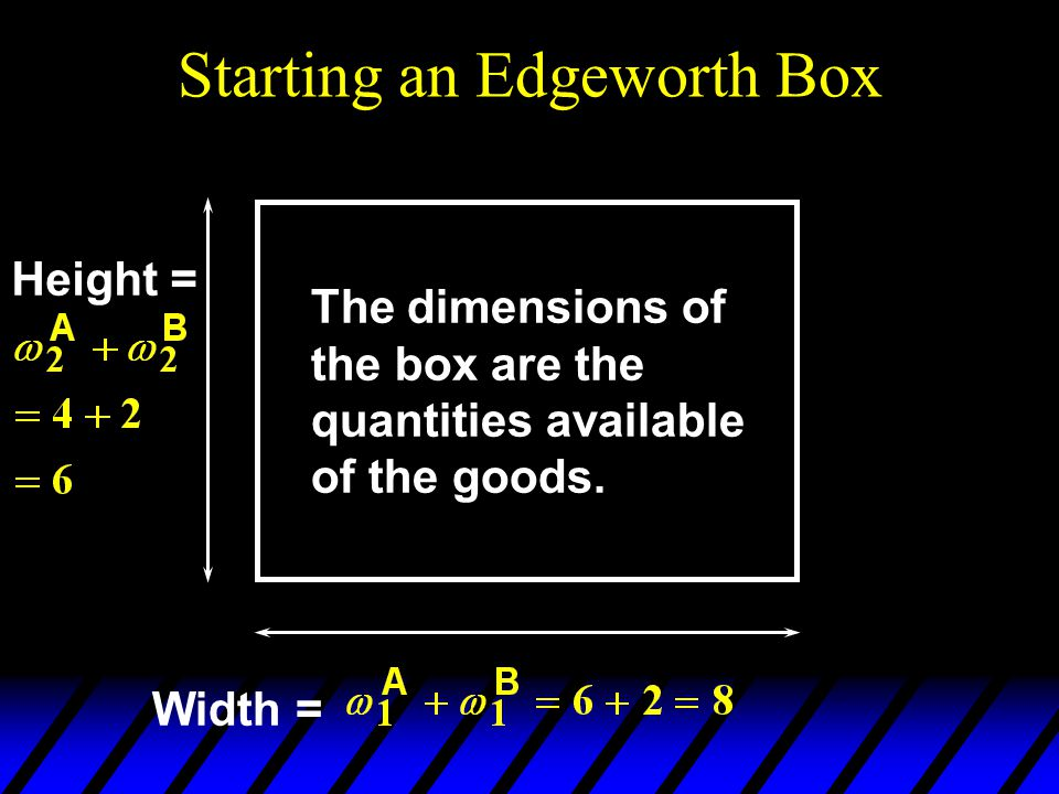 Starting an Edgeworth Box Width = Height = The dimensions of the box are the quantities available of the goods.