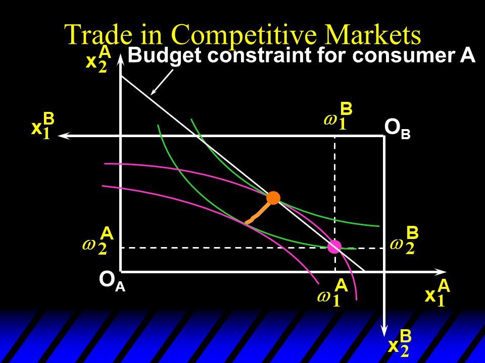 Trade in Competitive Markets OAOA OBOB Budget constraint for consumer A