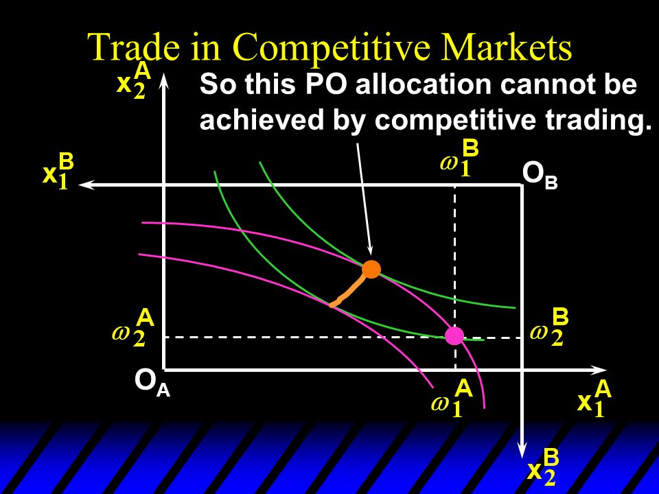 Trade in Competitive Markets OAOA OBOB So this PO allocation cannot be achieved by competitive trading.