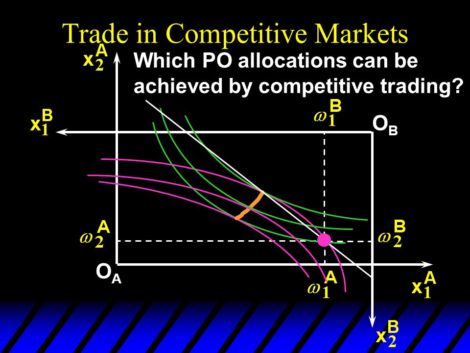 Trade in Competitive Markets OAOA OBOB Which PO allocations can be achieved by competitive trading?