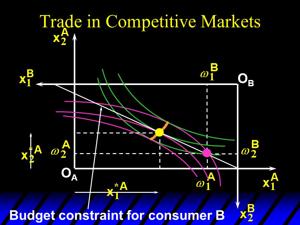 Trade in Competitive Markets OAOA OBOB Budget constraint for consumer B