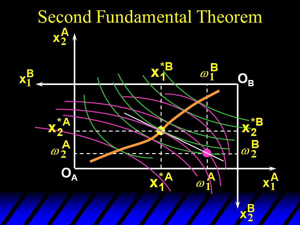 Second Fundamental Theorem OAOA OBOB
