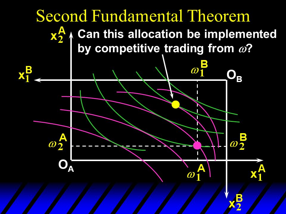Second Fundamental Theorem OAOA OBOB Can this allocation be implemented by competitive trading from 