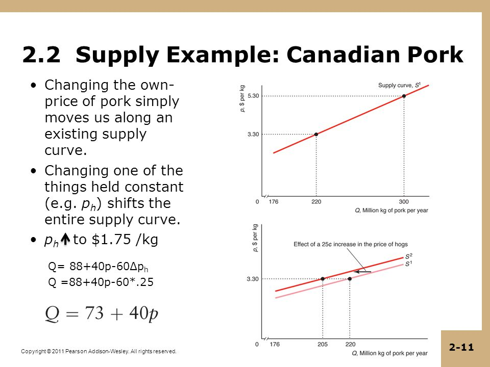 Copyright © 2011 Pearson Addison-Wesley. All rights reserved. 2-11 2.2 Supply Example: Canadian Pork Changing the own- price of pork simply moves us a