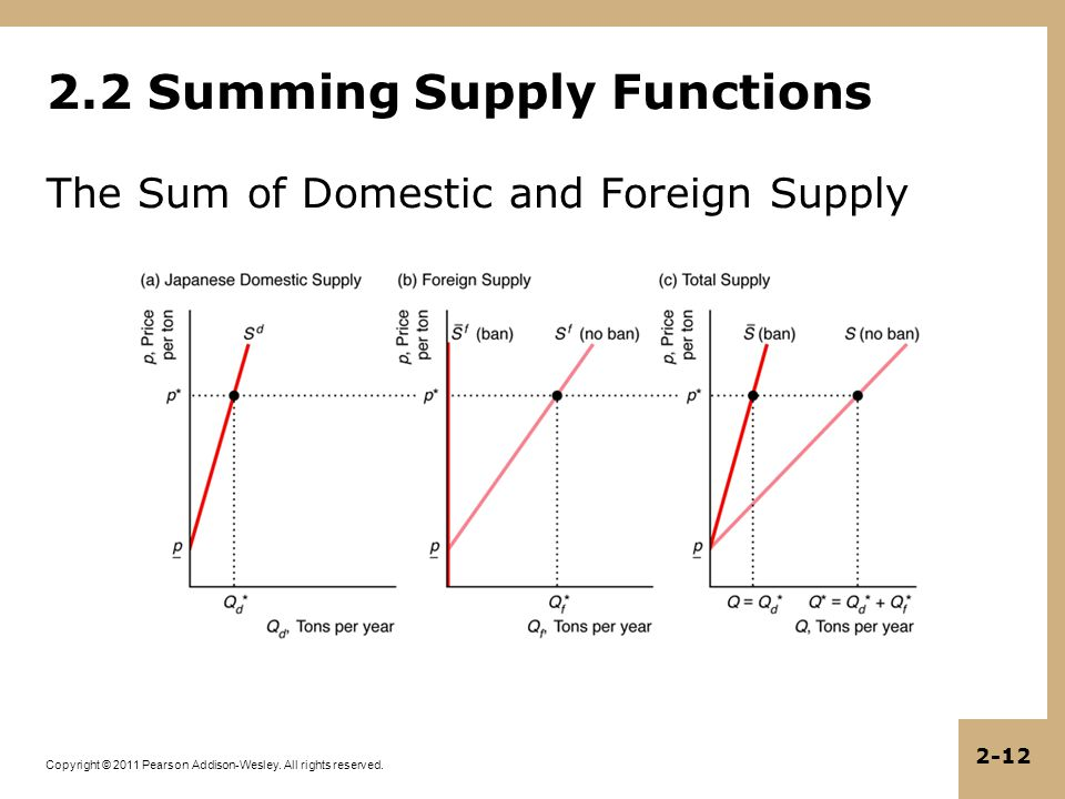 Copyright © 2011 Pearson Addison-Wesley. All rights reserved. 2-12 The Sum of Domestic and Foreign Supply 2.2 Summing Supply Functions