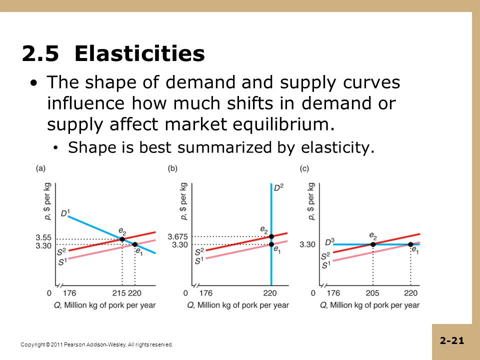 Copyright © 2011 Pearson Addison-Wesley. All rights reserved. 2-21 2.5 Elasticities The shape of demand and supply curves influence how much shifts in