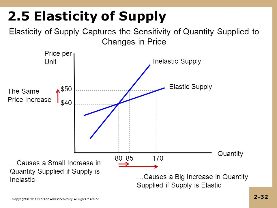 Copyright © 2011 Pearson Addison-Wesley. All rights reserved. 2-32 2.5 Elasticity of Supply Quantity Price per Unit Elasticity of Supply Captures the
