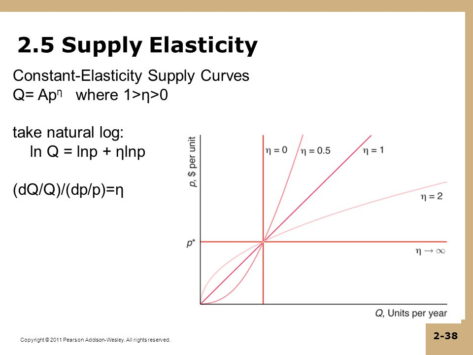 Copyright © 2011 Pearson Addison-Wesley. All rights reserved. 2-38 2.5 Supply Elasticity Constant-Elasticity Supply Curves Q= Ap η where 1>η>0 take na