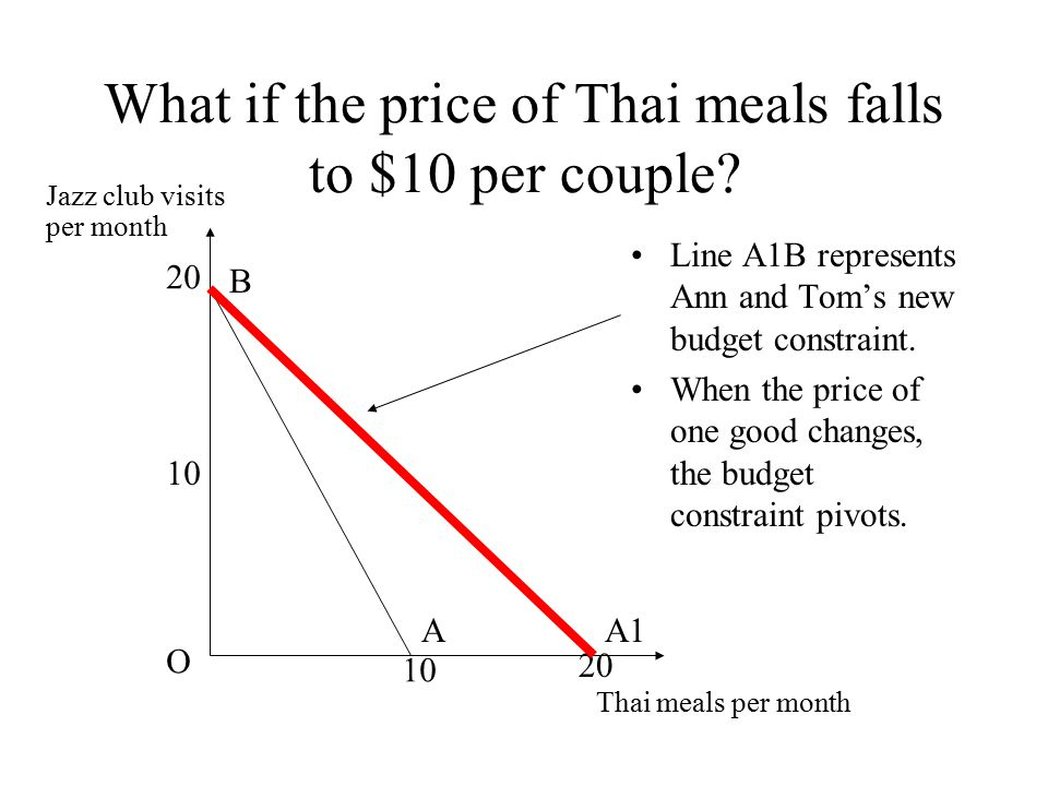 What if the price of Thai meals falls to $10 per couple? Line A1B represents Ann and Tom's new budget constraint. When the price of one good changes,