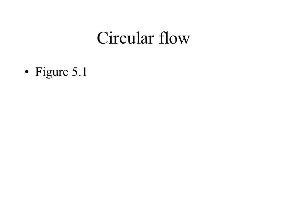Circular flow Figure 5.1