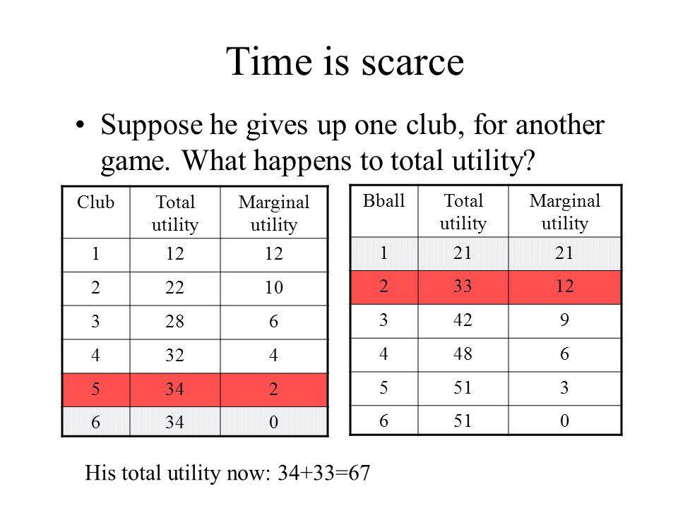 Time is scarce Suppose he gives up one club, for another game. What happens to total utility? ClubTotal utility Marginal utility 112 22210 3286 4324 5