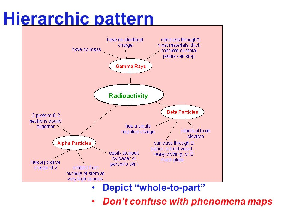 "Hierarchic pattern Depict ""whole-to-part"" Don't confuse with phenomena maps"