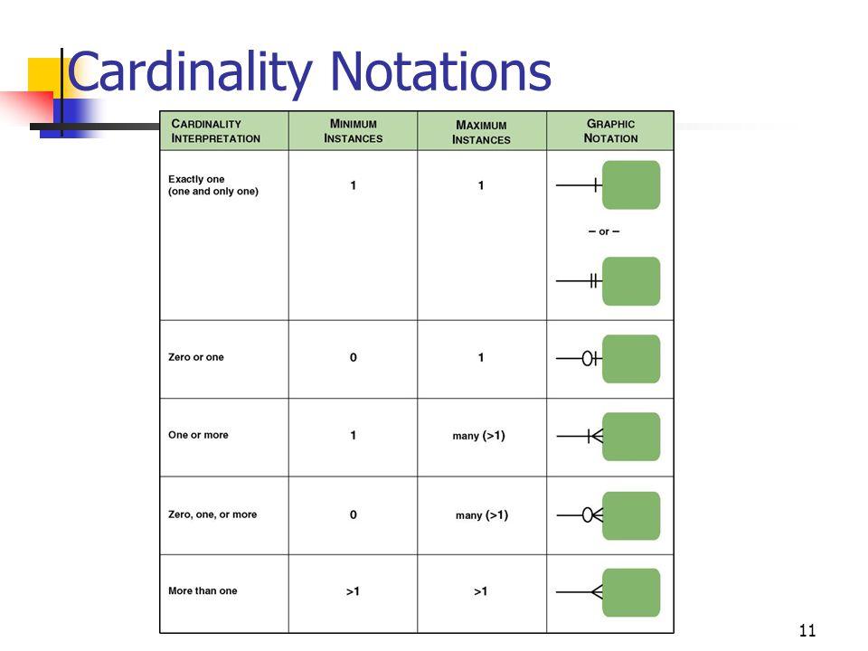 11 Cardinality Notations