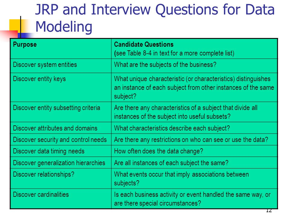 12 JRP and Interview Questions for Data Modeling PurposeCandidate Questions ( see Table 8-4 in text for a more complete list) Discover system entitiesWhat are the subjects of the business.