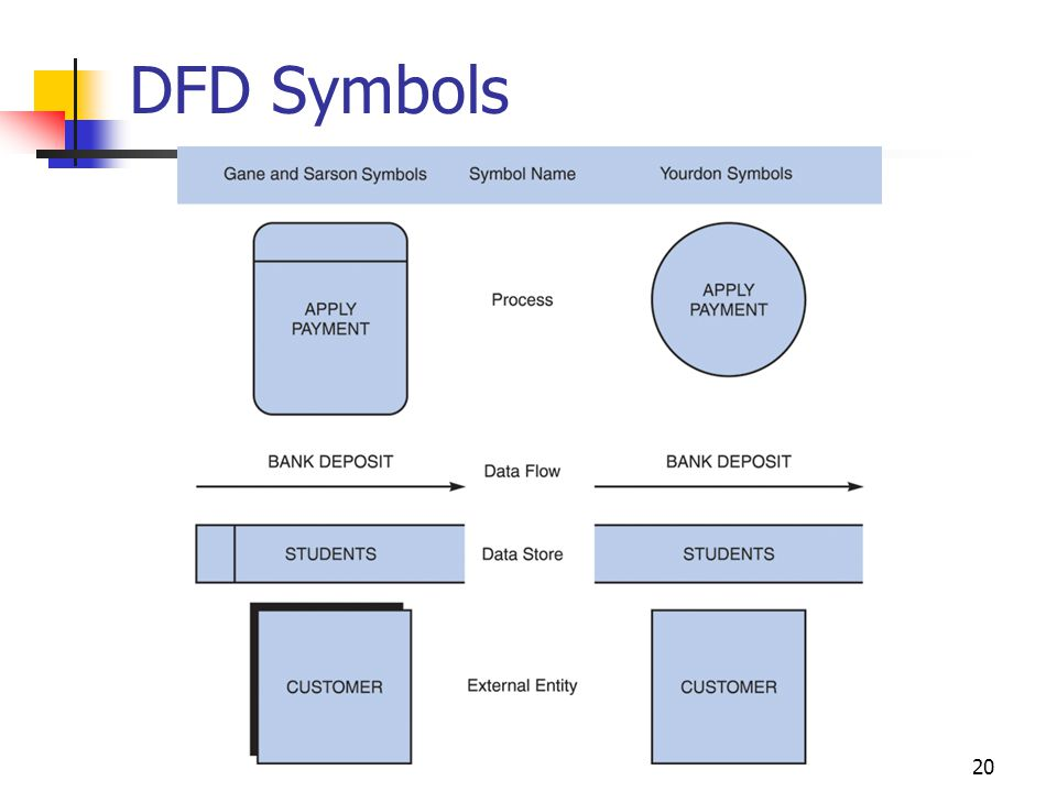 20 DFD Symbols