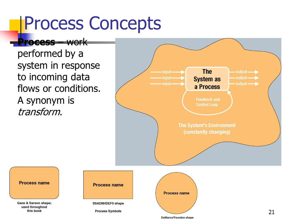 21 Process Concepts Process – work performed by a system in response to incoming data flows or conditions.