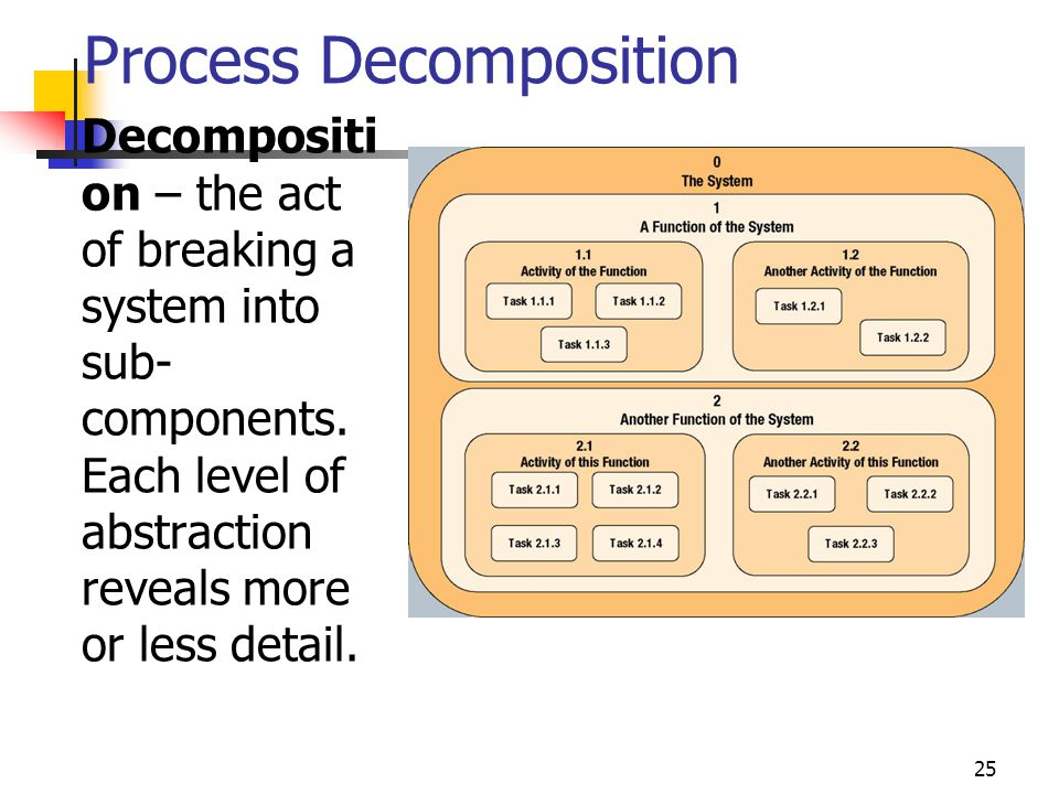 25 Process Decomposition Decompositi on – the act of breaking a system into sub- components. Each level of abstraction reveals more or less detail.