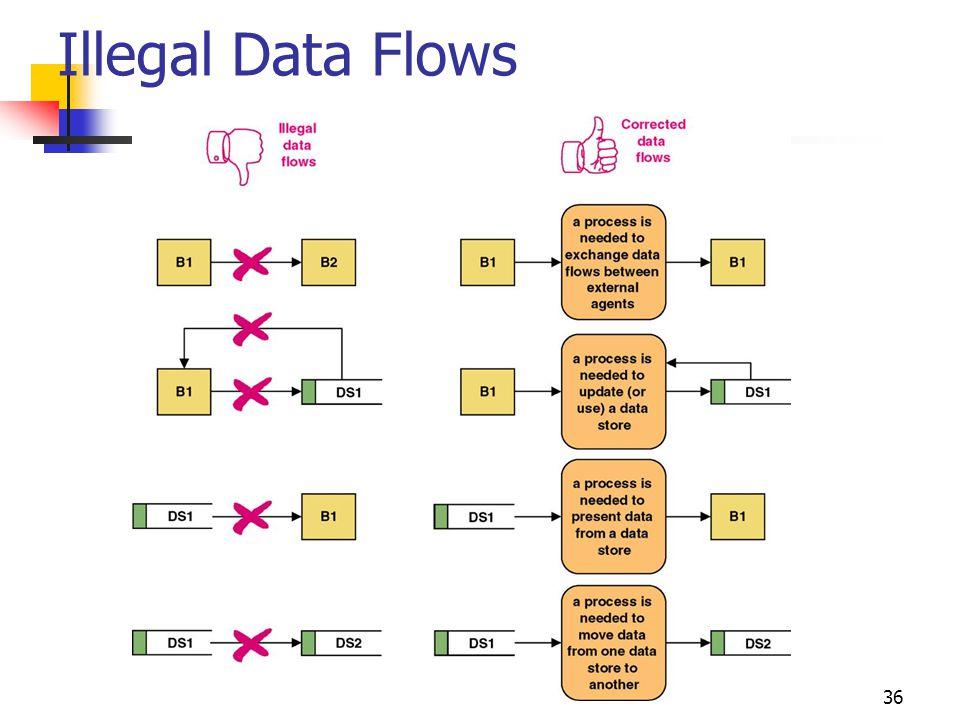 36 Illegal Data Flows