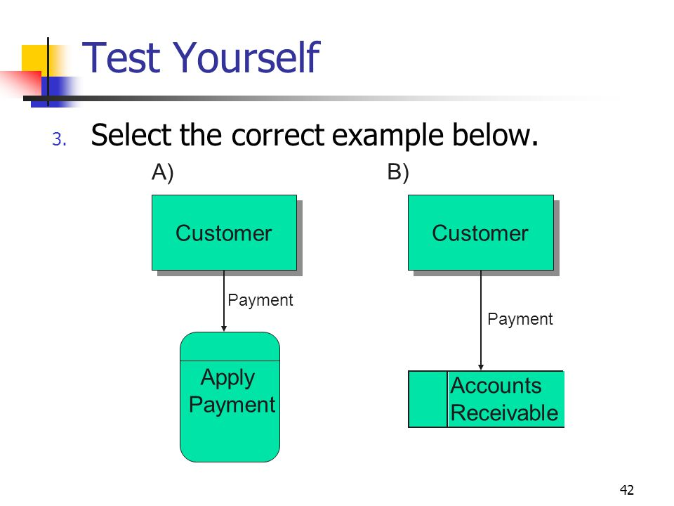 42 Test Yourself 3. Select the correct example below. Customer A) B) Apply Payment Accounts Receivable Payment