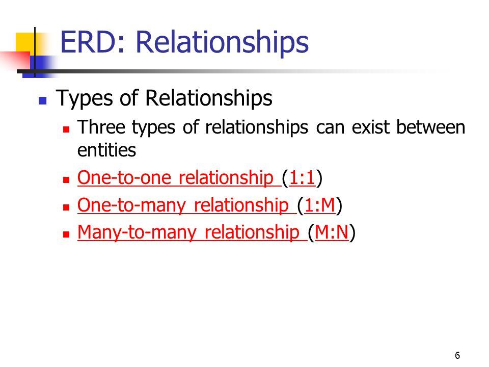 6 ERD: Relationships Types of Relationships Three types of relationships can exist between entities One-to-one relationship (1:1) One-to-one relations
