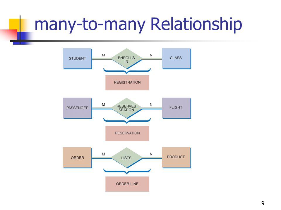 9 many-to-many Relationship