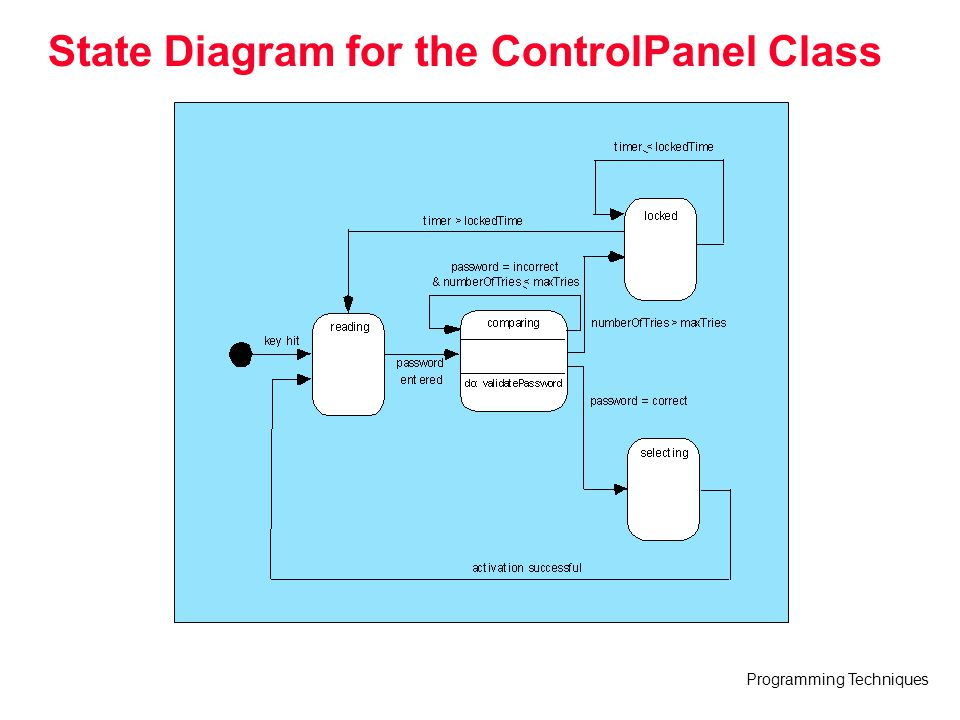 Programming Techniques State Diagram for the ControlPanel Class