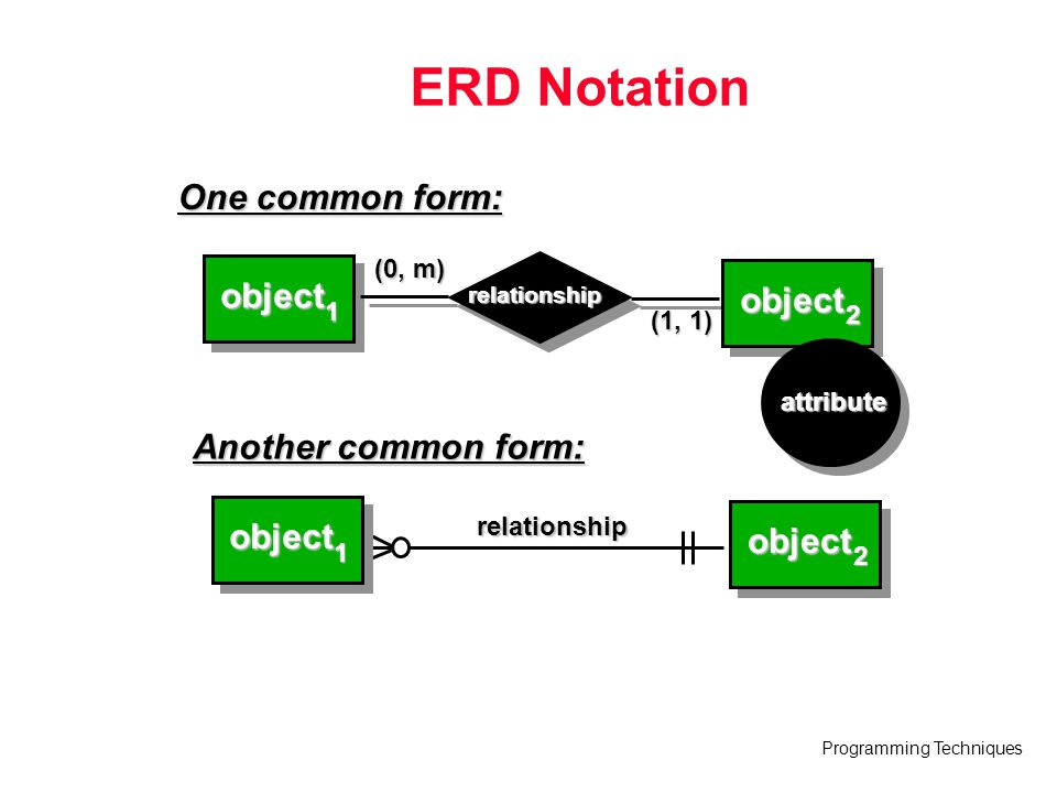 Programming Techniques ERD Notation (0, m) (1, 1) object object relationship 1 2 One common form: (0, m) (1, 1) object 1 object 2 relationship Another