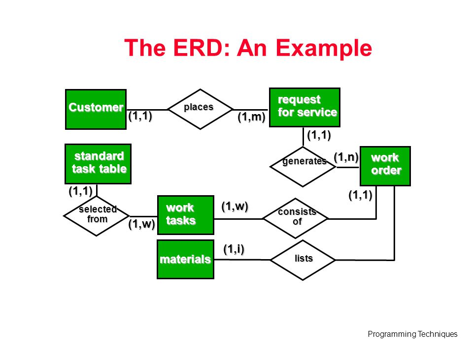 Programming Techniques The ERD: An Example (1,1) (1,m) places Customer request for service generates (1,n) (1,1) workorder worktasks materials consist