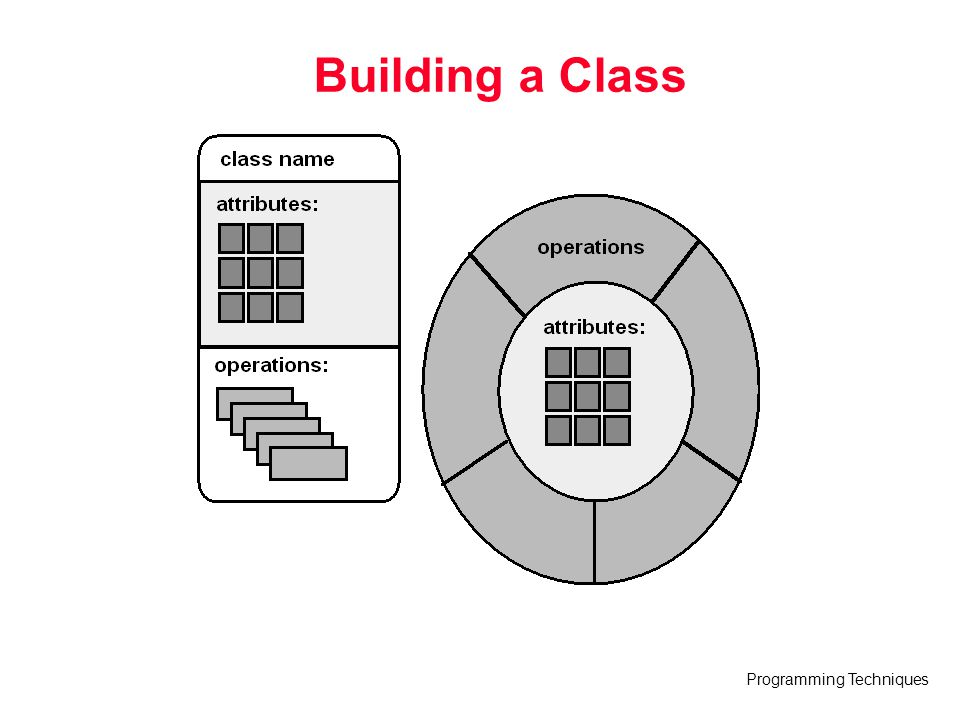 Programming Techniques Building a Class