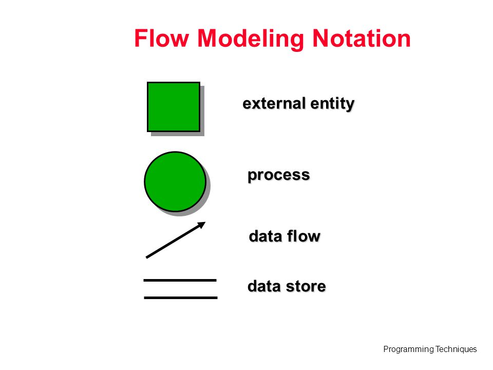 Programming Techniques Flow Modeling Notation external entity process data flow data store