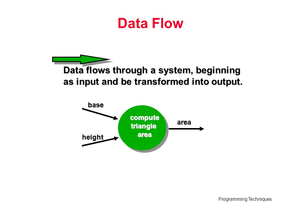 Programming Techniques Data Flow Data flows through a system, beginning as input and be transformed into output. computetrianglearea base height area