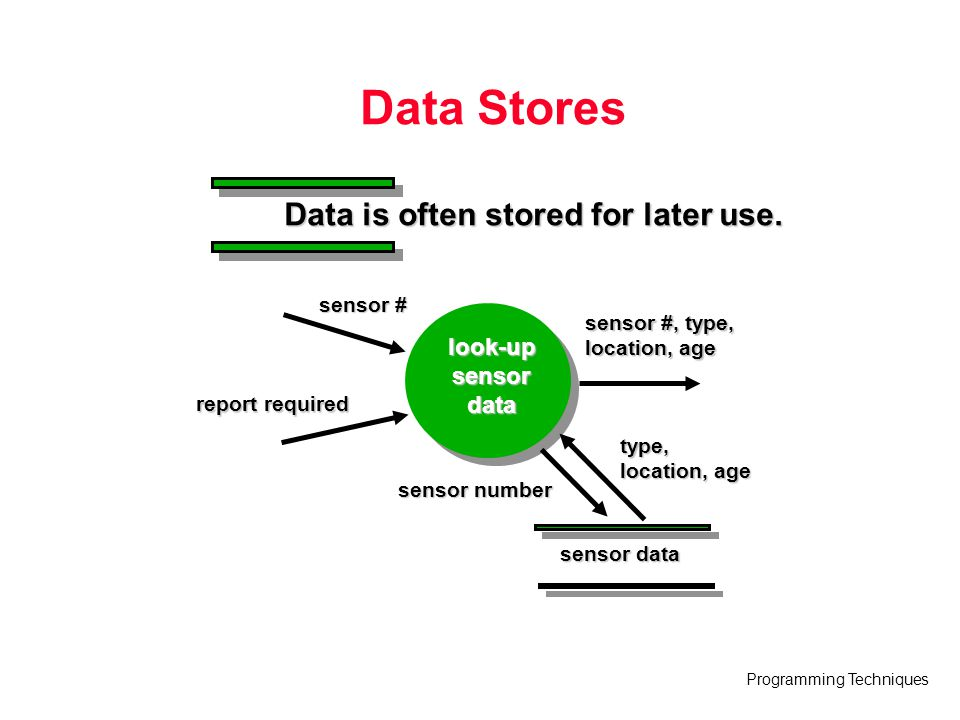 Programming Techniques Data Stores Data is often stored for later use. look-upsensordata sensor # report required sensor #, type, location, age sensor