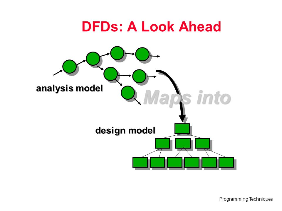 Programming Techniques Maps into DFDs: A Look Ahead analysis model design model