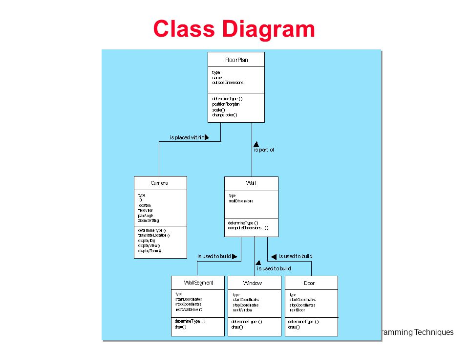 Programming Techniques Class Diagram