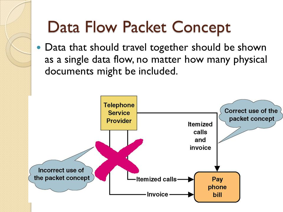 Data Flow Packet Concept Data that should travel together should be shown as a single data flow, no matter how many physical documents might be includ