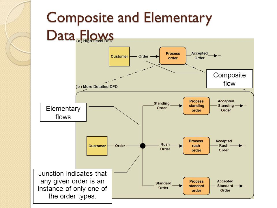 Composite and Elementary Data Flows Junction indicates that any given order is an instance of only one of the order types. Elementary flows Composite
