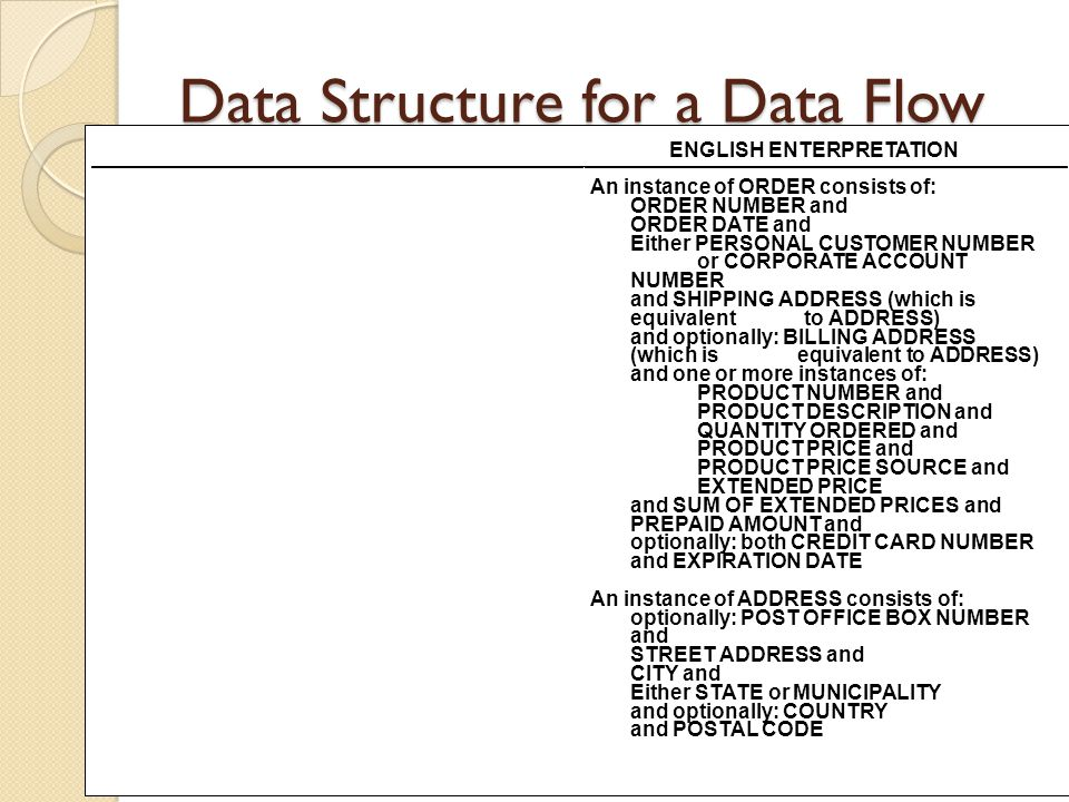 Data Structure for a Data Flow DATA STRUCTURE ORDER= ORDER NUMBER + ORDER DATE+ [ PERSONAL CUSTOMER NUMBER, CORPORATE ACCOUNT NUMBER]+ SHIPPING ADDRES
