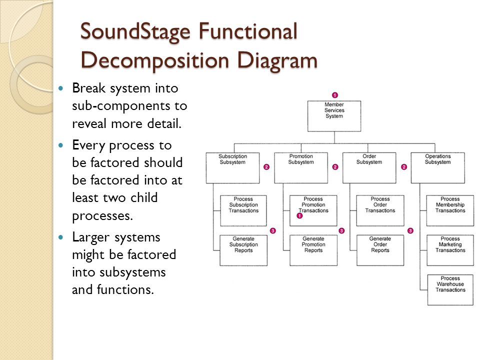 SoundStage Functional Decomposition Diagram Break system into sub-components to reveal more detail. Every process to be factored should be factored in