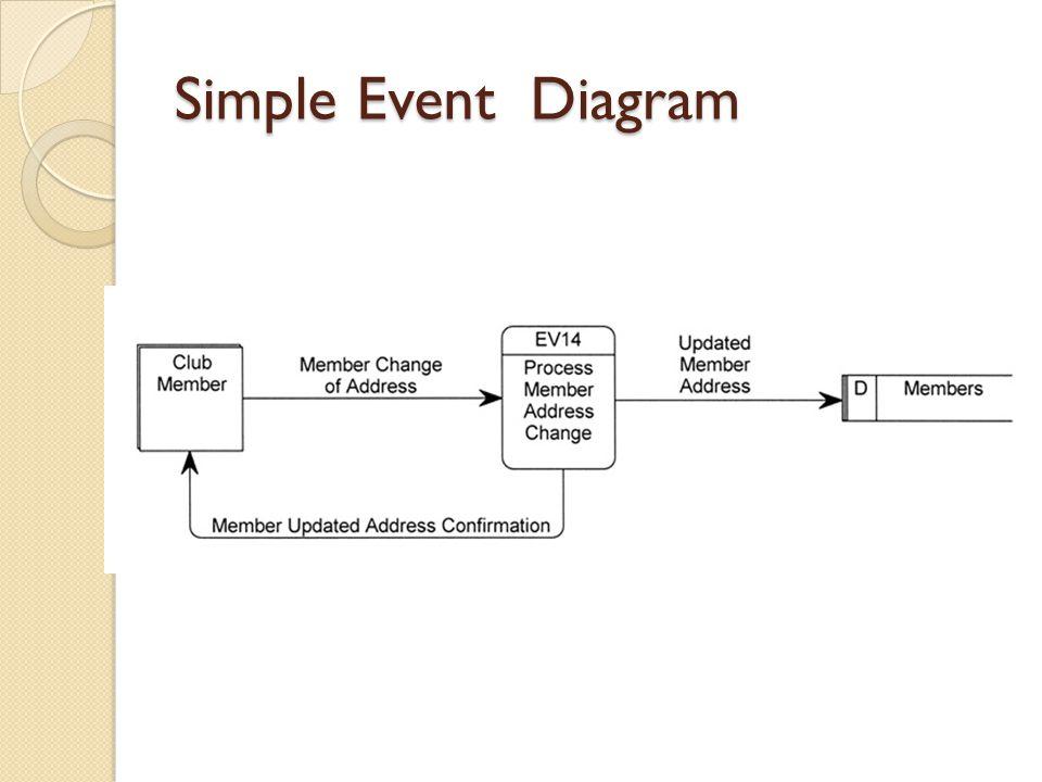 Simple Event Diagram